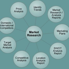 Dialysis Market Research