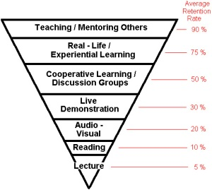 Adult Learning Triangle